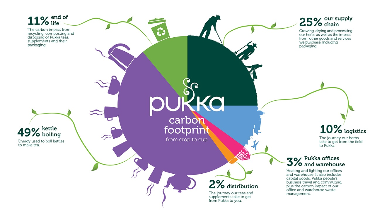Vicky Murray, Sustainability Manager at Pukka Herbs, talks about Pukka's pledge for science-based carbon targets and her top tips on setting carbon targets.